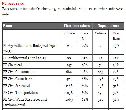 October 2015 PE Exam Results | Civil Engineering Academy